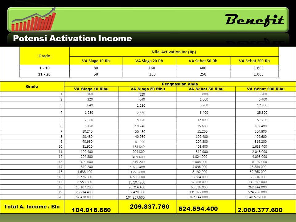 Potensi Activation Income Grade Nilai Activation Inc (Rp) VA Siaga 10 RbVA Siaga 20 RbVA Sehat 50 RbVA Sehat 200 Rb 1 - 1080 160400 1.600 11 - 2050 10