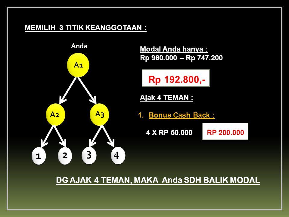 The Winning Team Anda A2 A1 A3 MEMILIH 3 TITIK KEANGGOTAAN : Modal Anda hanya : Rp 960.000 – Rp 747.200 Rp 192.800,- DG AJAK 4 TEMAN, MAKA Anda SDH BALIK MODAL Ajak 4 TEMAN : 1.Bonus Cash Back : 4 X RP 50.000 RP 200.000 4 4 1 2 3 4