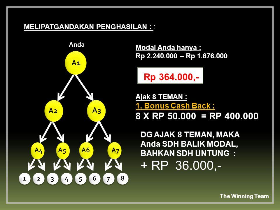 4 1 2 3 5 6 7 8 4 The Winning Team Anda A2 A4 A5 A6 A7 A1 A3 MELIPATGANDAKAN PENGHASILAN : : Modal Anda hanya : Rp 2.240.000 – Rp 1.876.000 Rp 364.000,- Ajak 8 TEMAN : 1.