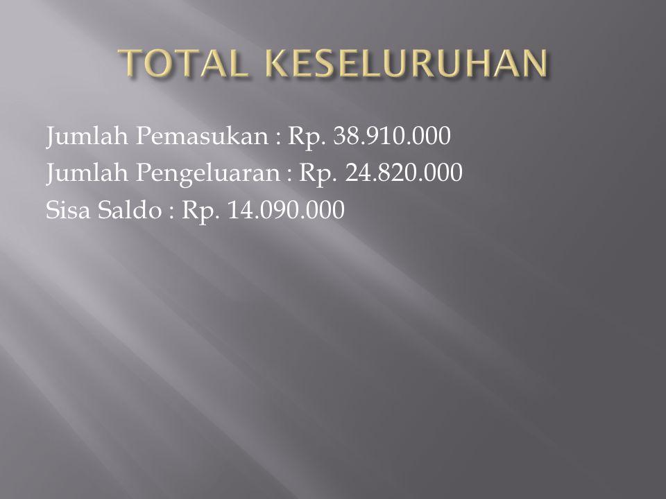 Jumlah Pemasukan : Rp. 38.910.000 Jumlah Pengeluaran : Rp. 24.820.000 Sisa Saldo : Rp. 14.090.000