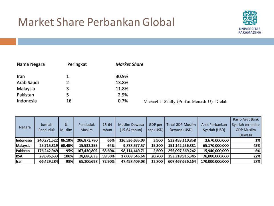 Market Share Perbankan Global Michael J. Skully (Prof at Monash U)- Diolah