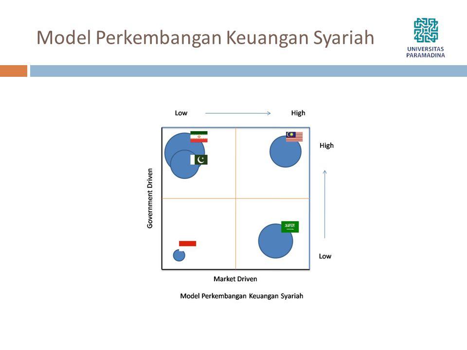 Model Perkembangan Keuangan Syariah