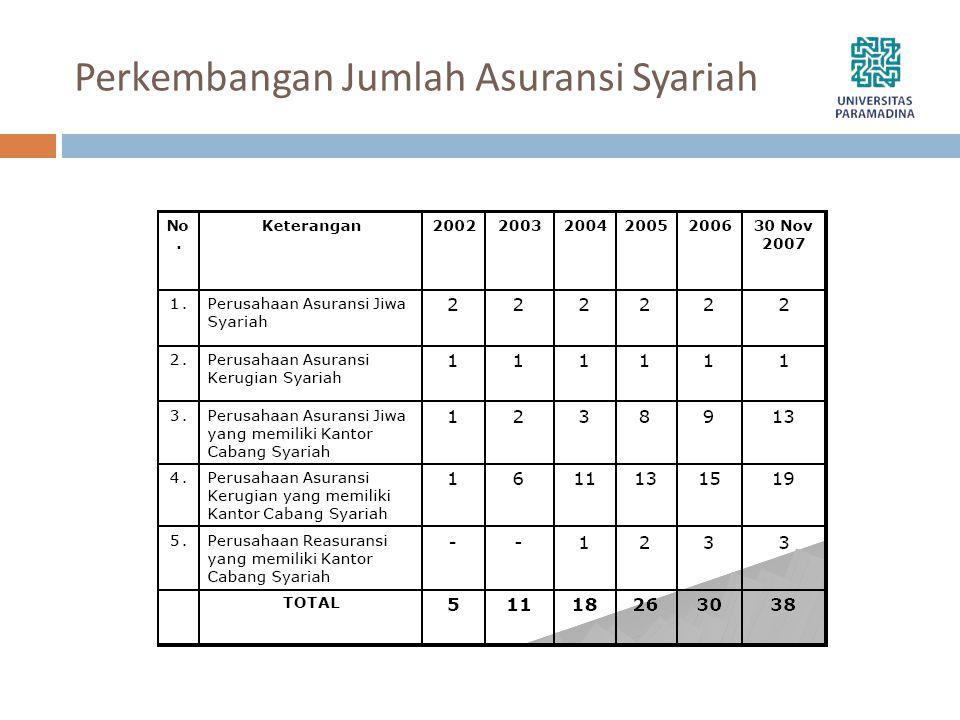 Perkembangan Jumlah Asuransi Syariah