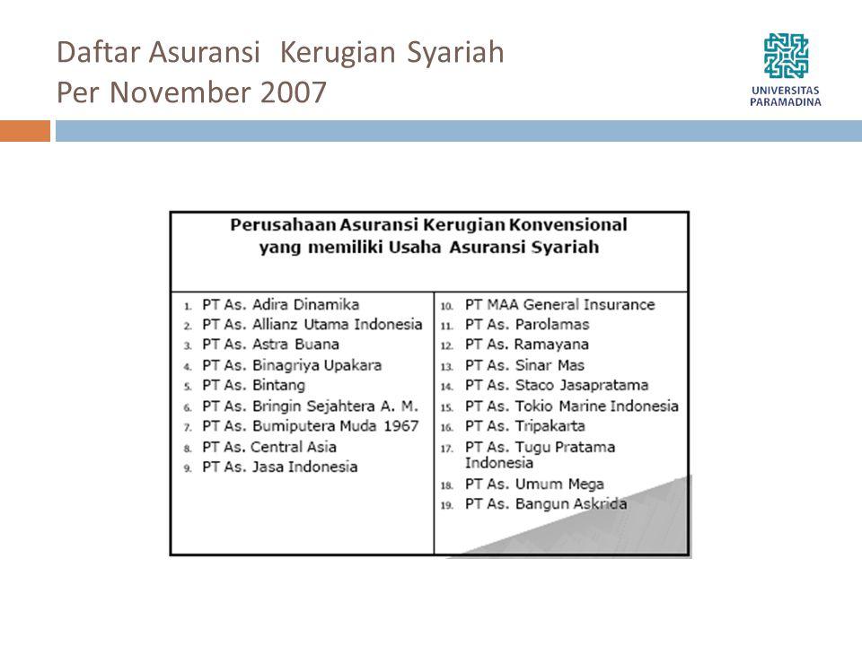 Daftar Asuransi Kerugian Syariah Per November 2007