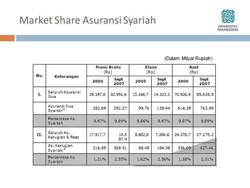 Market Share Asuransi Syariah