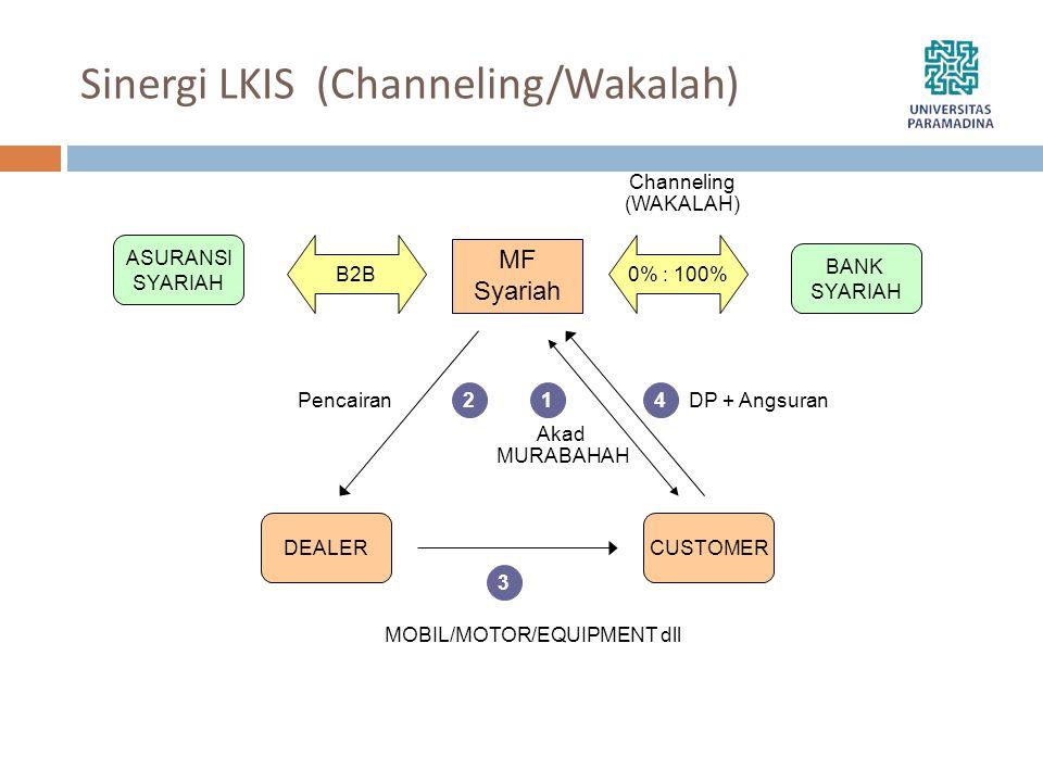 Sinergi LKIS (Channeling/Wakalah) MF Syariah BANK SYARIAH ASURANSI SYARIAH B2B0% : 100% DEALERCUSTOMER MOBIL/MOTOR/EQUIPMENT dll 2 3 1 Channeling (WAK