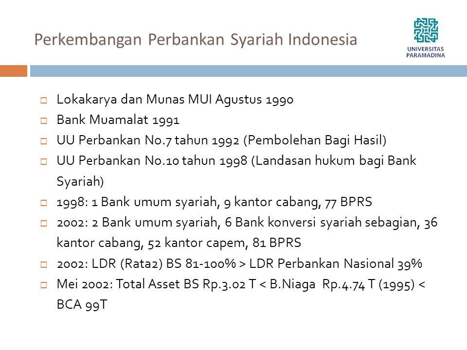 Perkembangan Perbankan Syariah Indonesia  Lokakarya dan Munas MUI Agustus 1990  Bank Muamalat 1991  UU Perbankan No.7 tahun 1992 (Pembolehan Bagi H