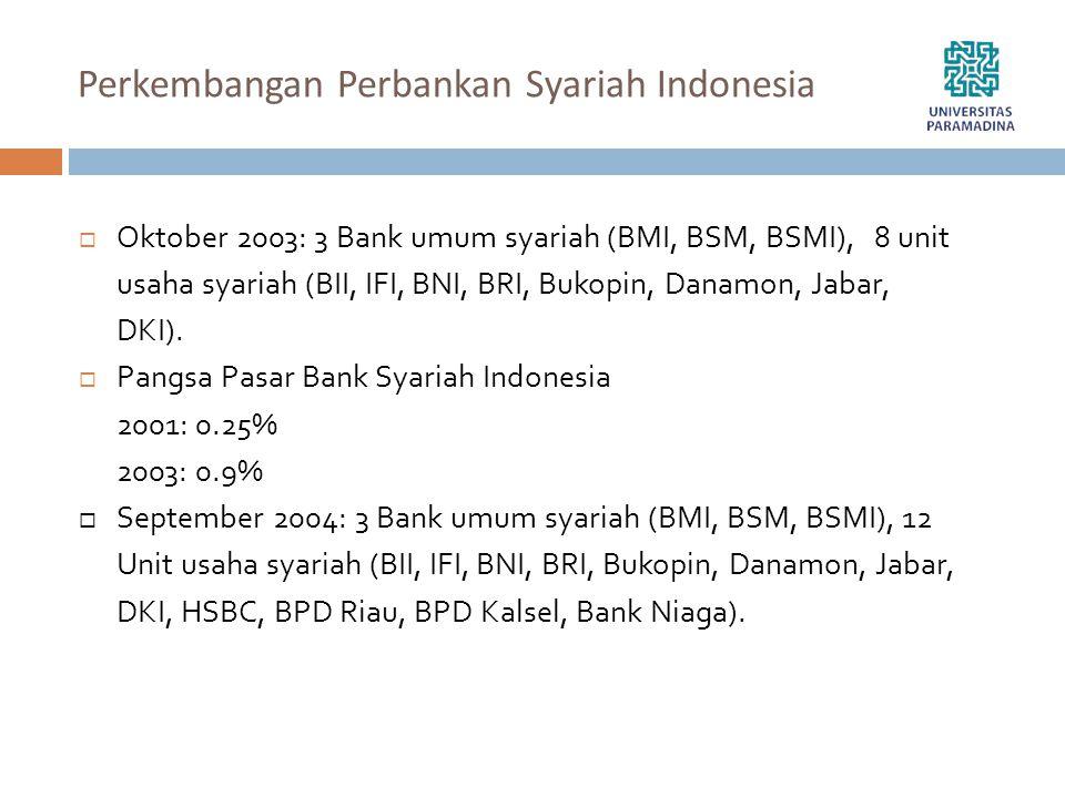 Perkembangan Perbankan Syariah Indonesia  Oktober 2003: 3 Bank umum syariah (BMI, BSM, BSMI), 8 unit usaha syariah (BII, IFI, BNI, BRI, Bukopin, Dana