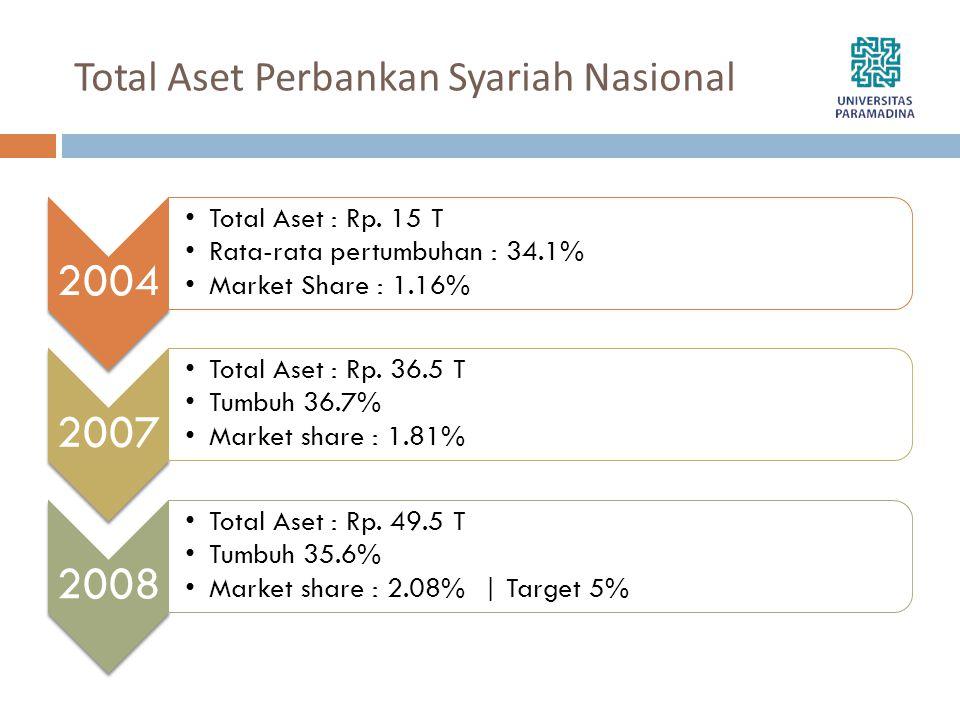Total Aset Perbankan Syariah Nasional 2004 •Total Aset : Rp. 15 T •Rata-rata pertumbuhan : 34.1% •Market Share : 1.16% 2007 •Total Aset : Rp. 36.5 T •