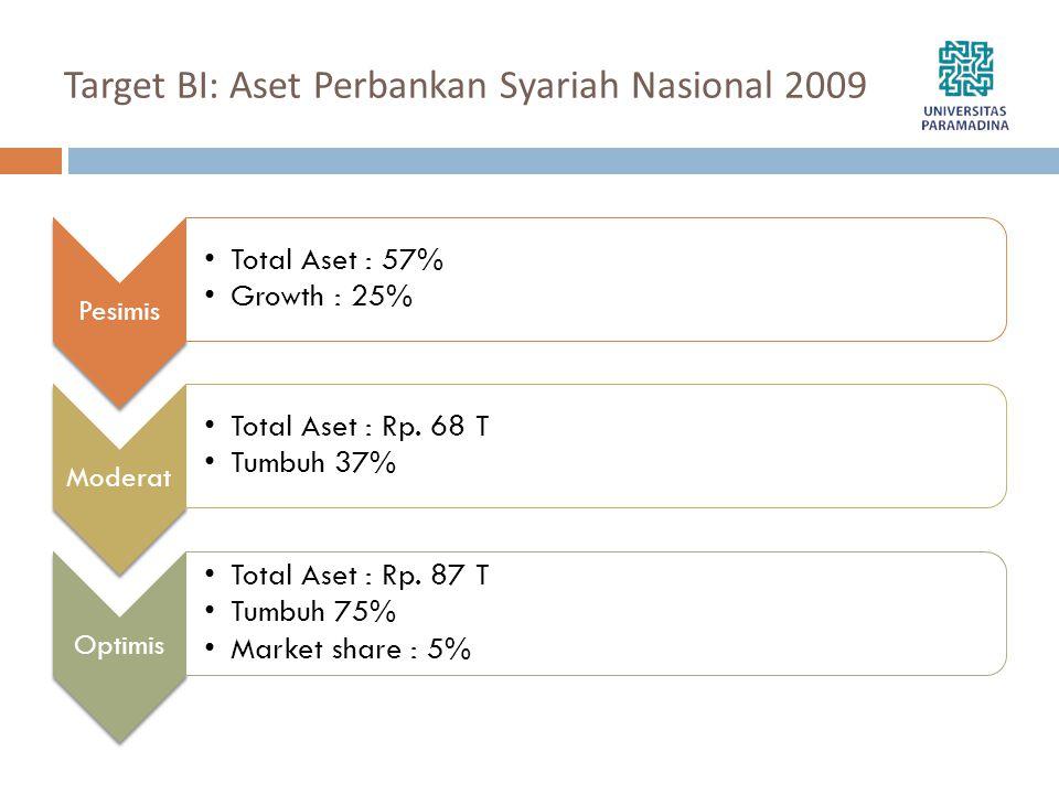 Target BI: Aset Perbankan Syariah Nasional 2009 Pesimis •Total Aset : 57% •Growth : 25% Moderat •Total Aset : Rp. 68 T •Tumbuh 37% Optimis •Total Aset
