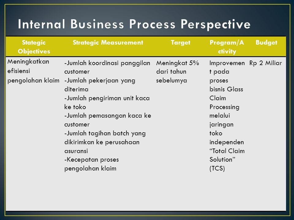 Stategic Objectives Strategic MeasurementTargetProgram/A ctivity Budget Meningkatkan efisiensi pengolahan klaim -Jumlah koordinasi panggilan customer