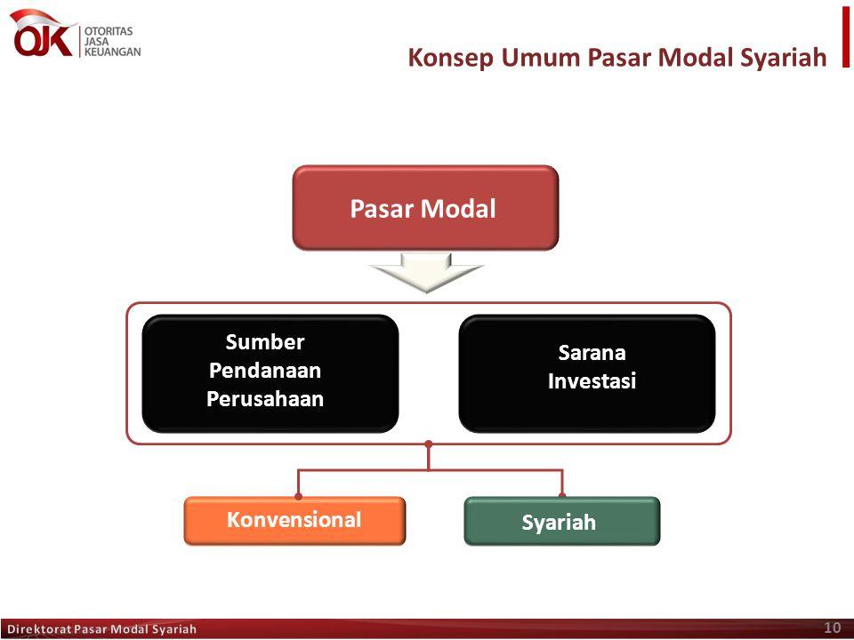 10 Konvensional Syariah Sumber Pendanaan Perusahaan Sarana Investasi Pasar Modal Konsep Umum Pasar Modal Syariah