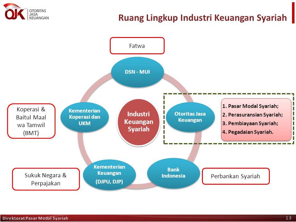 13 Ruang Lingkup Industri Keuangan Syariah Industri Keuangan Syariah Otoritas Jasa Keuangan Bank Indonesia Kementerian Koperasi dan UKM Kementerian Ke
