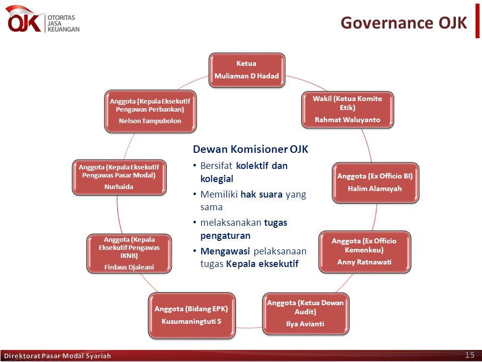 15 Governance OJK Ketua Muliaman D Hadad Wakil (Ketua Komite Etik) Rahmat Waluyanto Anggota (Ex Officio BI) Halim Alamsyah Anggota (Ex Officio Kemenke