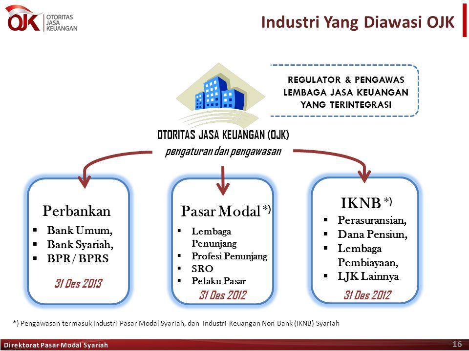 16 Industri Yang Diawasi OJK 16 OTORITAS JASA KEUANGAN (OJK) pengaturan dan pengawasan Perbankan Pasar Modal  Perasuransian,  Dana Pensiun,  Lembag