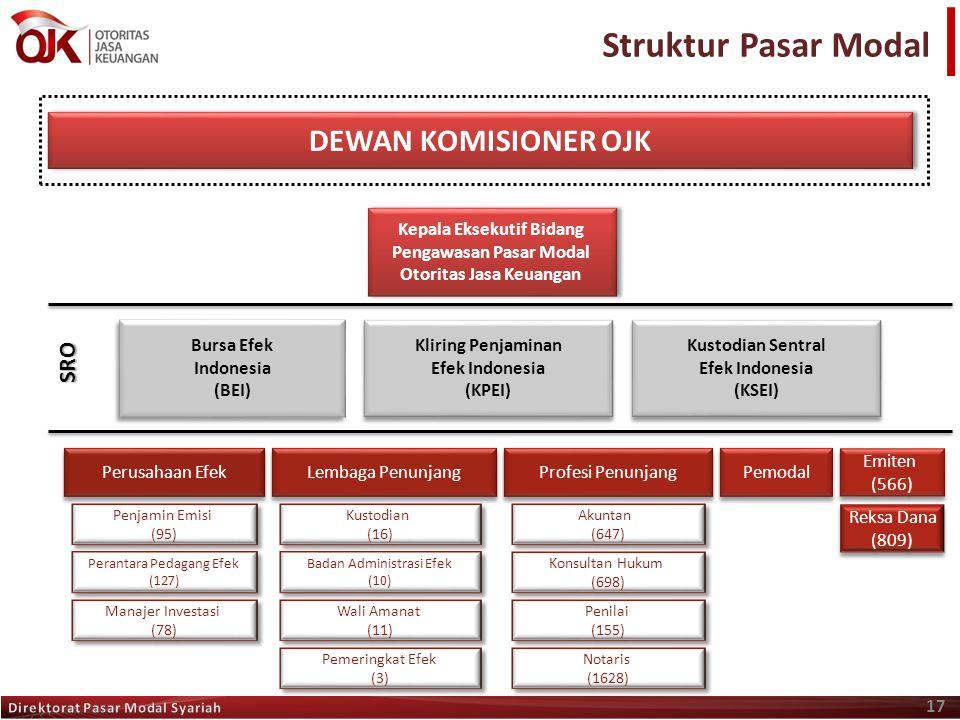 Struktur Pasar Modal 17 Kepala Eksekutif Bidang Pengawasan Pasar Modal Otoritas Jasa Keuangan Kepala Eksekutif Bidang Pengawasan Pasar Modal Otoritas