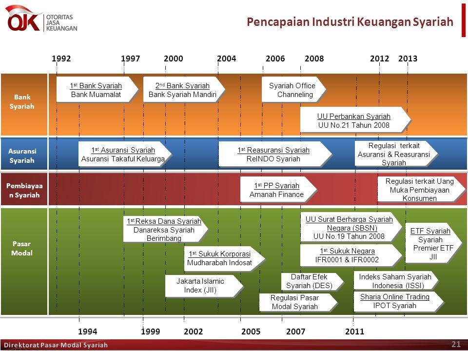 Pencapaian Industri Keuangan Syariah 21 Bank Syariah Asuransi Syariah Pasar Modal 1992 1997 2000 2004 2006 2008 2012 2013 1 st Reksa Dana Syariah Dana