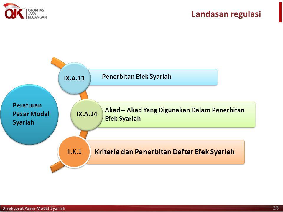 Kriteria dan Penerbitan Daftar Efek Syariah Akad – Akad Yang Digunakan Dalam Penerbitan Efek Syariah 23 Peraturan Pasar Modal Syariah IX.A.13 IX.A.14