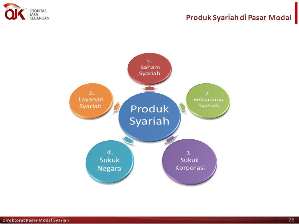 28 Produk Syariah di Pasar Modal
