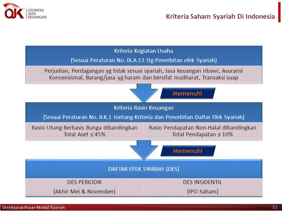 31 Memenuhi Kriteria Saham Syariah Di Indonesia