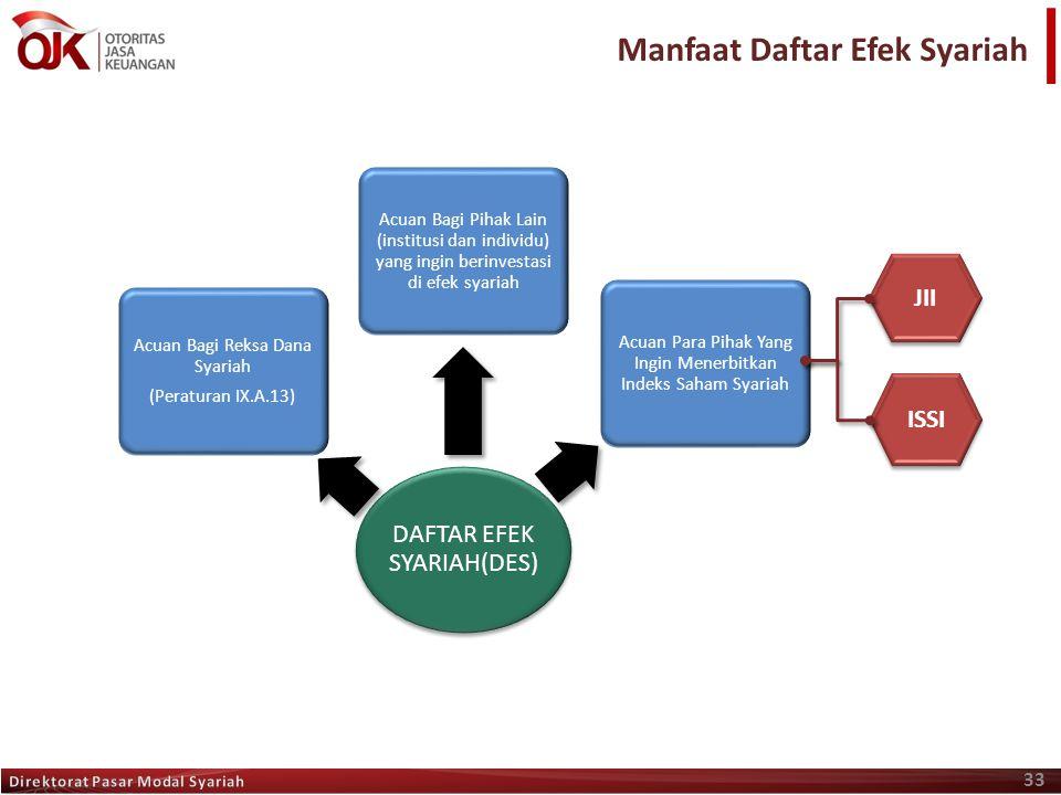 Manfaat Daftar Efek Syariah 33 DAFTAR EFEK SYARIAH(DES) Acuan Bagi Reksa Dana Syariah (Peraturan IX.A.13) Acuan Bagi Pihak Lain (institusi dan individ