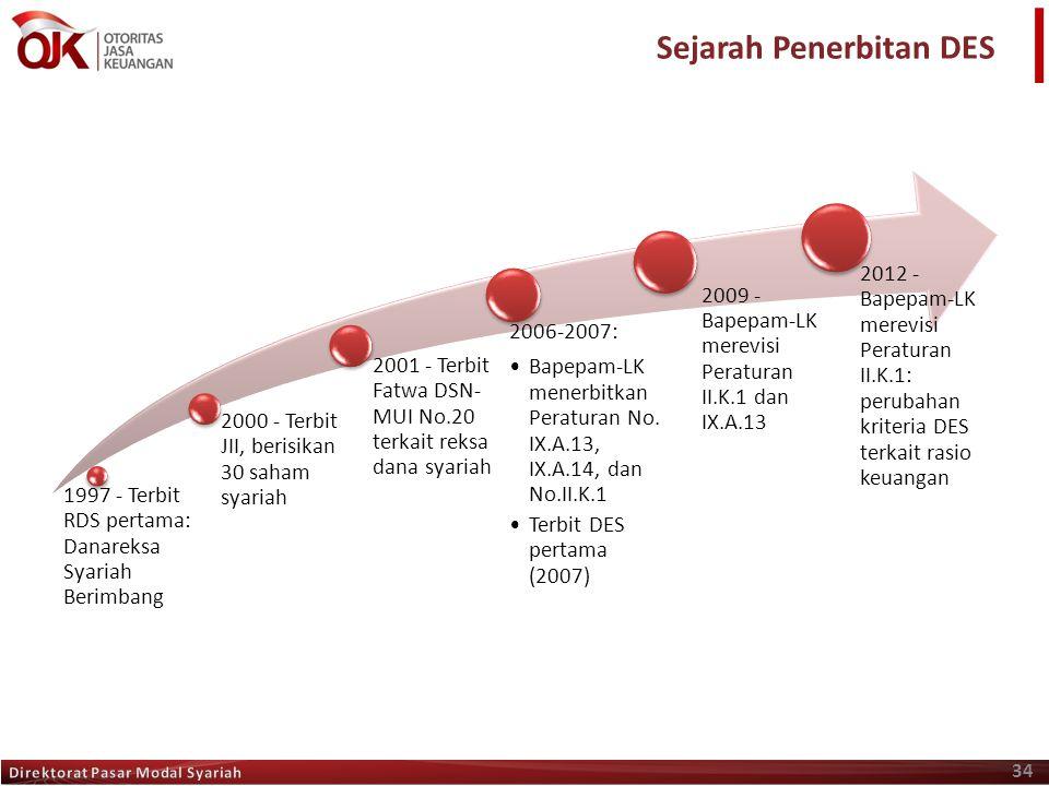 34 1997 - Terbit RDS pertama: Danareksa Syariah Berimbang 2000 - Terbit JII, berisikan 30 saham syariah 2001 - Terbit Fatwa DSN- MUI No.20 terkait rek