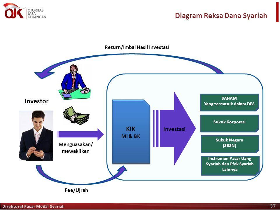 37 Diagram Reksa Dana Syariah Fee/Ujrah Investor Menguasakan/ mewakilkan Return/Imbal Hasil Investasi KIK MI & BK SAHAM Yang termasuk dalam DES Sukuk