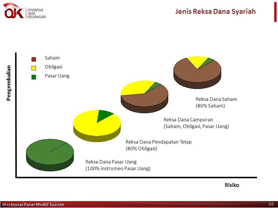 38 Reksa Dana Saham (80% Saham) Pengembalian Risiko Reksa Dana Pasar Uang (100% instrumen Pasar Uang) Reksa Dana Campuran (Saham, Obligasi, Pasar Uang