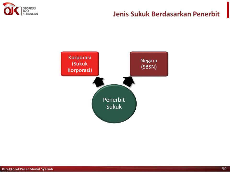 50 Penerbit Sukuk Korporasi (Sukuk Korporasi) Negara (SBSN) Jenis Sukuk Berdasarkan Penerbit
