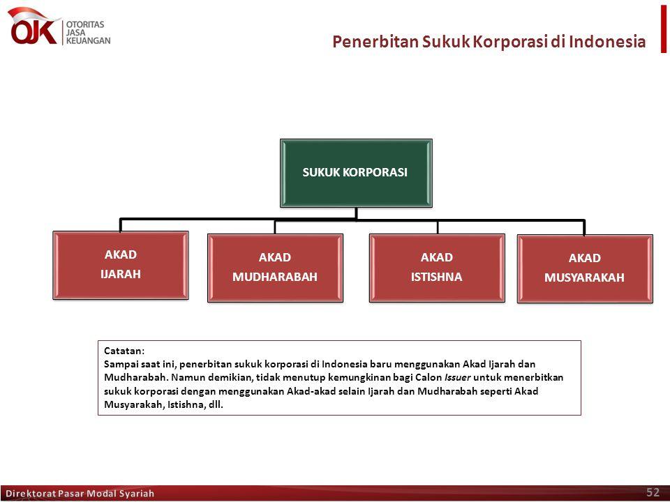 52 Penerbitan Sukuk Korporasi di Indonesia SUKUK KORPORASI AKAD MUDHARABAH AKAD MUDHARABAH AKAD ISTISHNA AKAD ISTISHNA Catatan: Sampai saat ini, pener