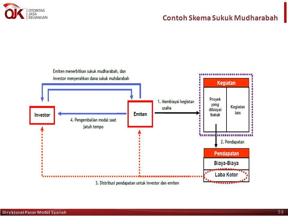 53 Contoh Skema Sukuk Mudharabah