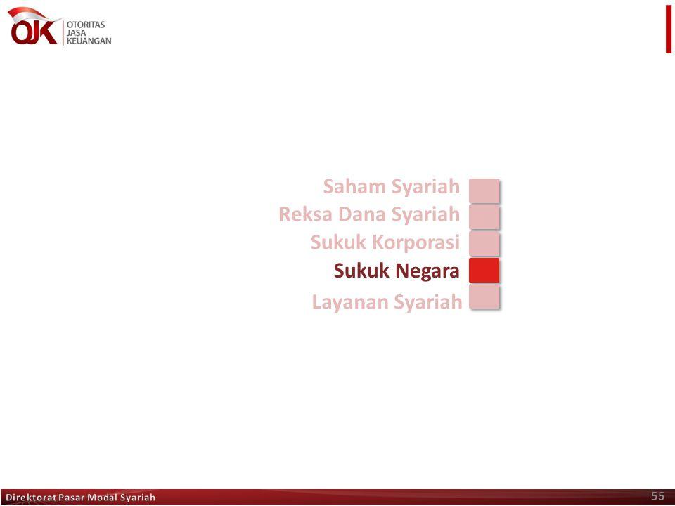 55 Saham Syariah Reksa Dana Syariah Sukuk Korporasi Sukuk Negara Layanan Syariah