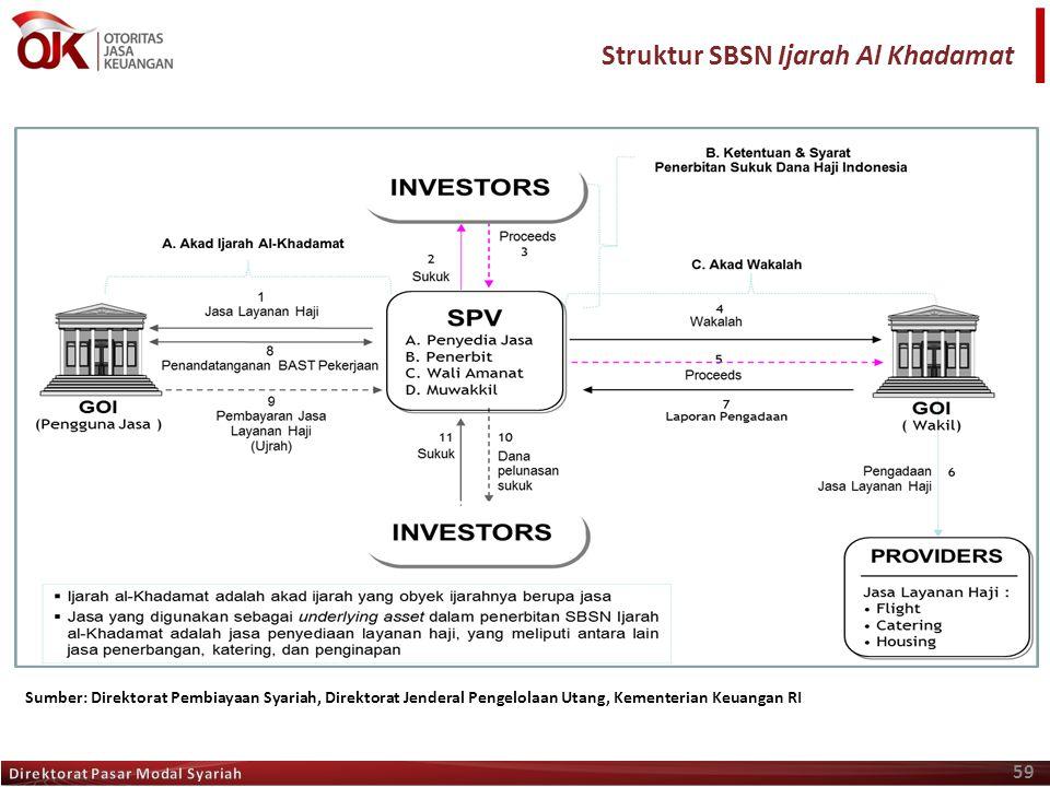 59 Sumber: Direktorat Pembiayaan Syariah, Direktorat Jenderal Pengelolaan Utang, Kementerian Keuangan RI Struktur SBSN Ijarah Al Khadamat