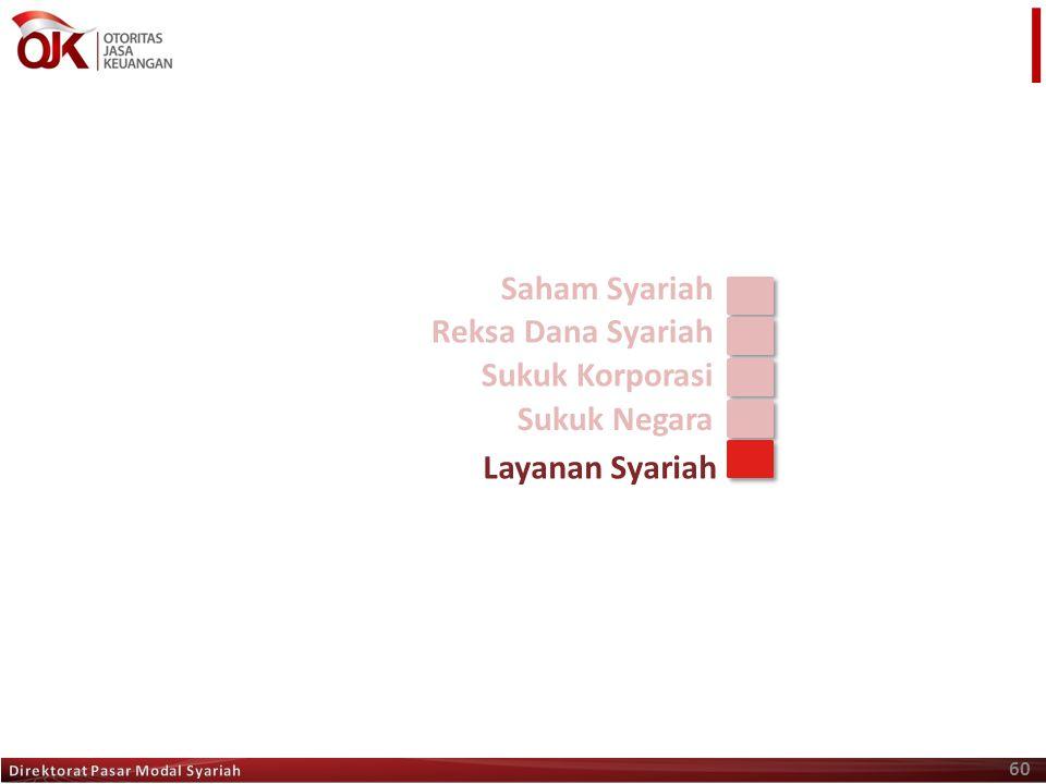 60 Saham Syariah Reksa Dana Syariah Sukuk Korporasi Sukuk Negara Layanan Syariah