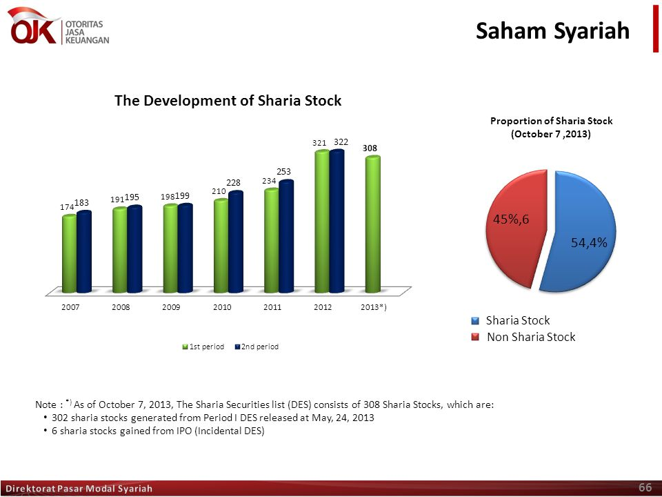 66 Saham Syariah Proportion of Sharia Stock (October 7,2013) Note : *) As of October 7, 2013, The Sharia Securities list (DES) consists of 308 Sharia