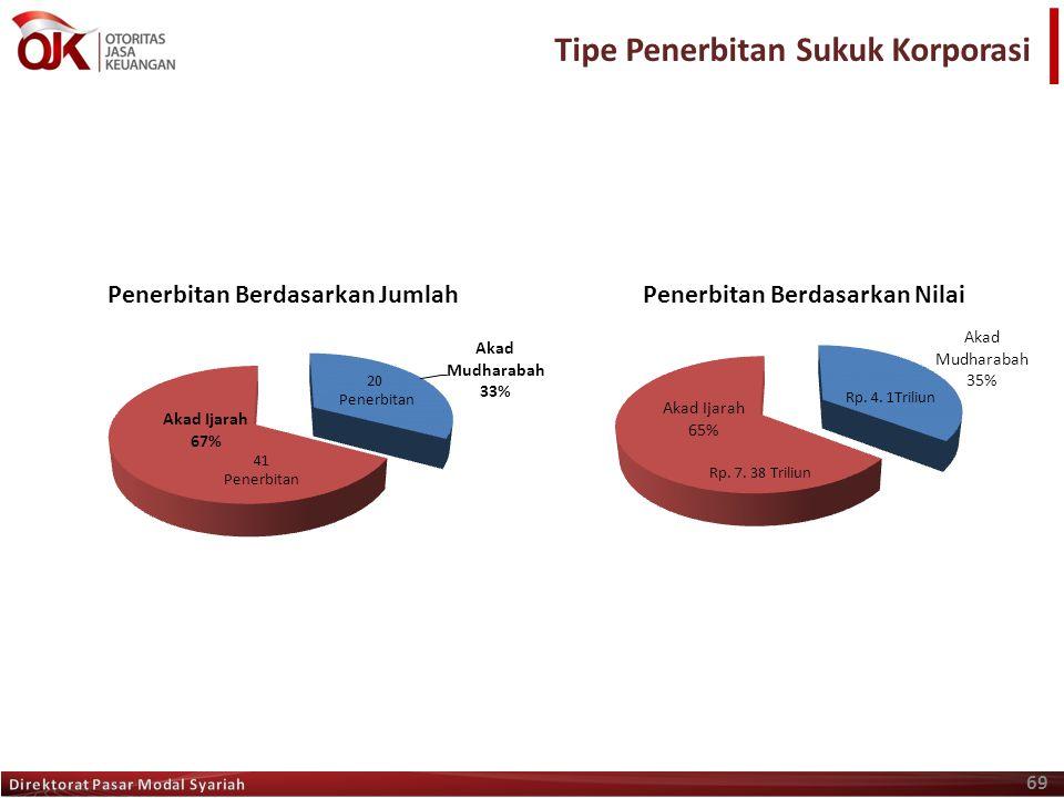 Tipe Penerbitan Sukuk Korporasi 69 20 Penerbitan Rp. 7. 38 Triliun 41 Penerbitan Rp. 4. 1Triliun