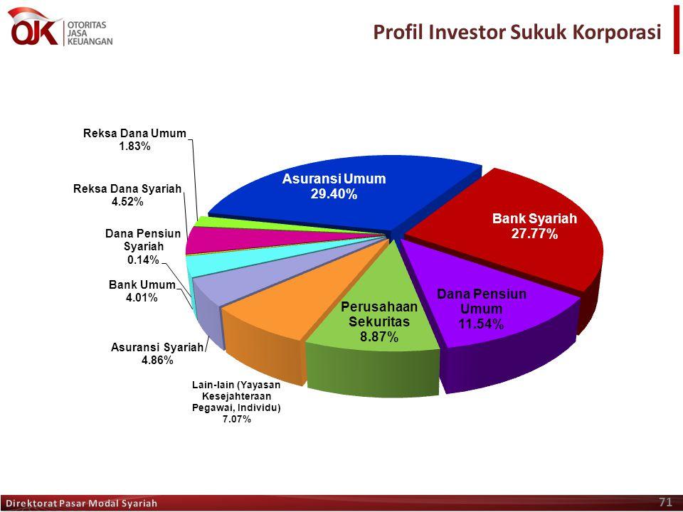 71 Profil Investor Sukuk Korporasi
