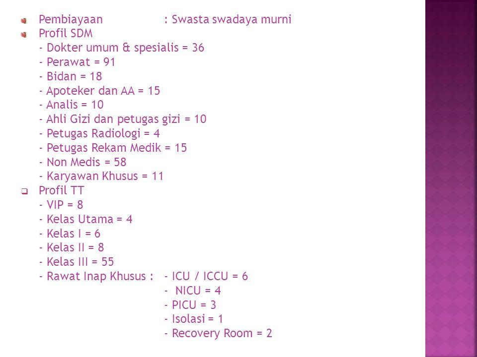 5.Poli Bedah Umum dr. Edy Supriyanto, Sp.B → hari Senin s/d Kamis, jam : 15.30 6.