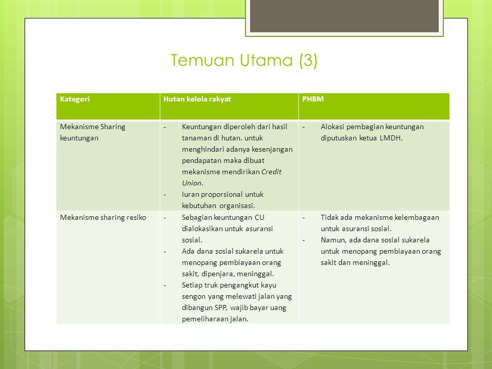 Temuan Utama (3) KategoriHutan kelola rakyatPHBM Mekanisme Sharing keuntungan -Keuntungan diperoleh dari hasil tanaman di hutan.