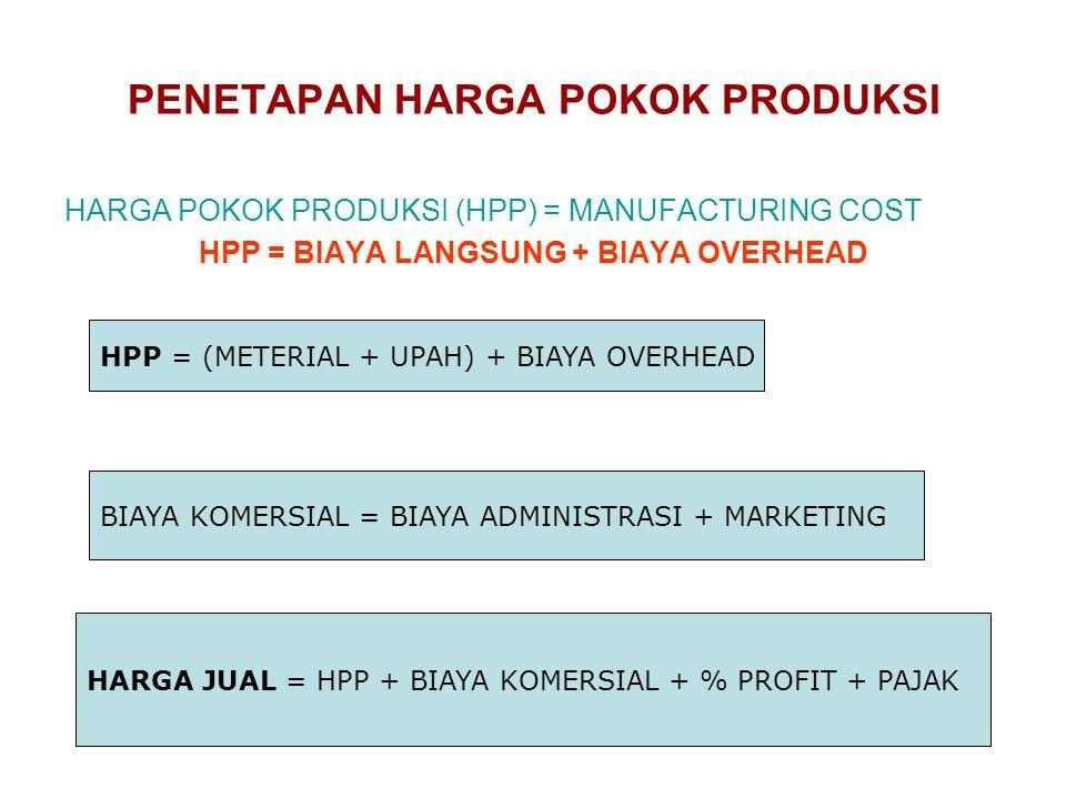 PENETAPAN HARGA POKOK PRODUKSI HARGA POKOK PRODUKSI (HPP) = MANUFACTURING COST HPP = BIAYA LANGSUNG + BIAYA OVERHEAD HPP = (METERIAL + UPAH) + BIAYA O