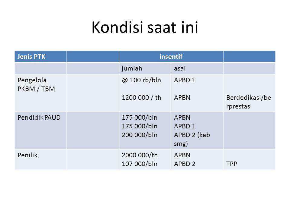 Kondisi saat ini Jenis PTKinsentif jumlahasal Pengelola PKBM / TBM @ 100 rb/bln 1200 000 / th APBD 1 APBNBerdedikasi/be rprestasi Pendidik PAUD175 000