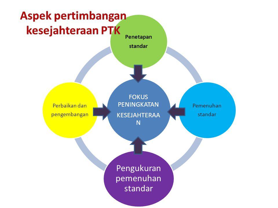 FOKUS PENINGKATAN KESEJAHTERAA N Penetapan standar Pemenuhan standar Pengukuran pemenuhan standar Perbaikan dan pengembangan