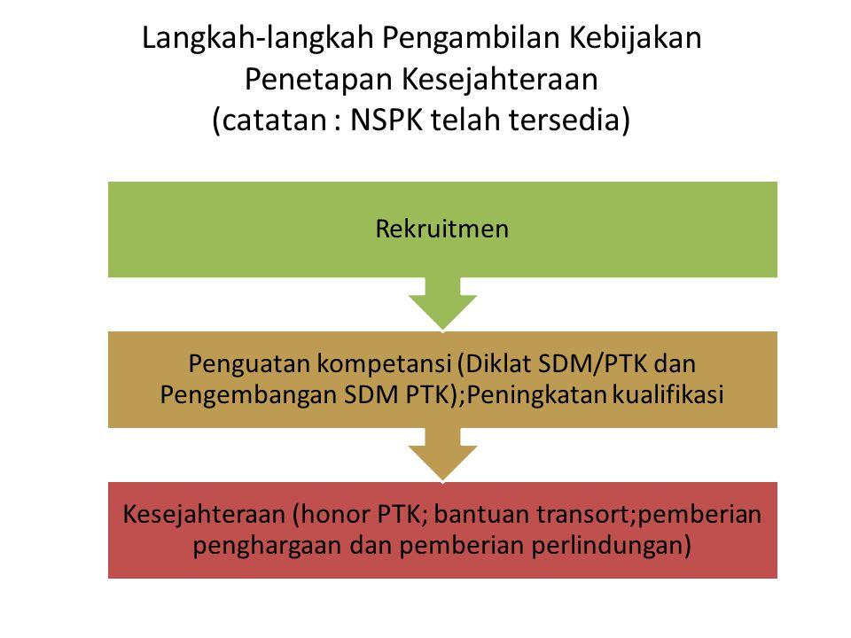 Langkah-langkah Pengambilan Kebijakan Penetapan Kesejahteraan (catatan : NSPK telah tersedia) Kesejahteraan (honor PTK; bantuan transort;pemberian pen