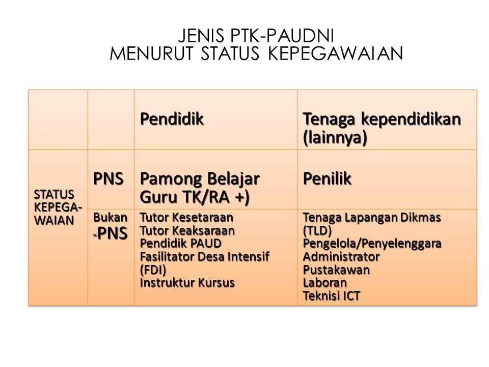Pokok bahasan I.MASALAH PTK PAUDNI SAAT INI II. PEMBAHASAN (FOKUS PADA STRATEGI PEMECAHAN) III.