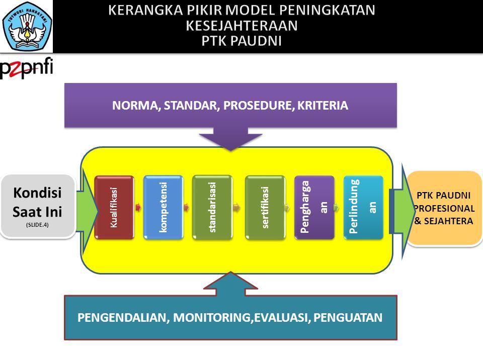 PTK PAUDNI PROFESIONAL & SEJAHTERA PENGENDALIAN, MONITORING,EVALUASI, PENGUATAN Kualifikasi kompetensi standarisasi sertifikasi Pengharga an Perlindun