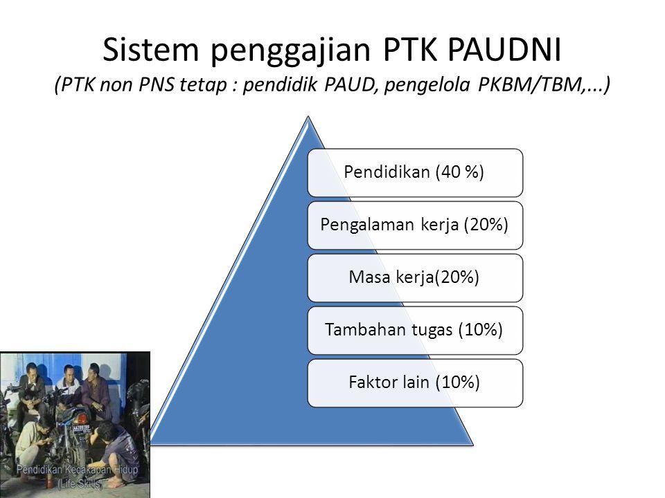 Sistem penggajian PTK PAUDNI (PTK non PNS tetap : pendidik PAUD, pengelola PKBM/TBM,...) Pendidikan (40 %)Pengalaman kerja (20%)Masa kerja(20%)Tambaha