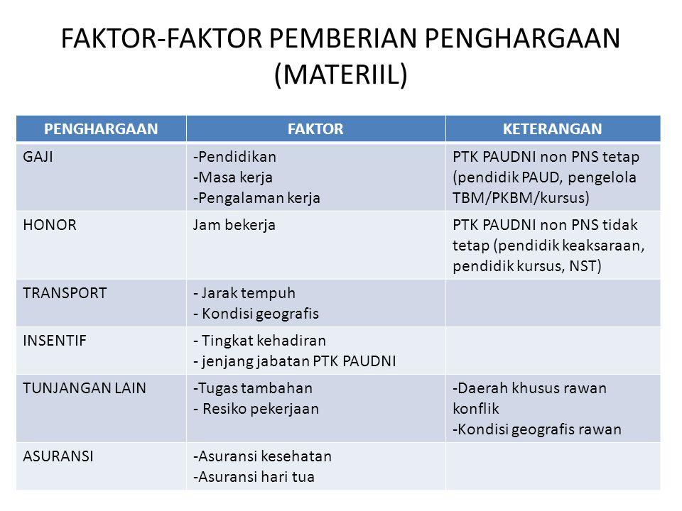FAKTOR-FAKTOR PEMBERIAN PENGHARGAAN (MATERIIL) PENGHARGAANFAKTORKETERANGAN GAJI-Pendidikan -Masa kerja -Pengalaman kerja PTK PAUDNI non PNS tetap (pen