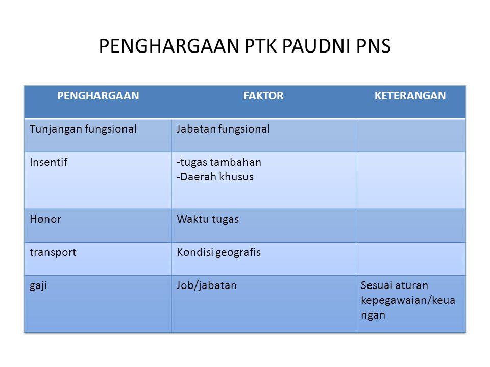 Kondisi saat ini Jenis PTKinsentif jumlahasal Pengelola PKBM / TBM @ 100 rb/bln 1200 000 / th APBD 1 APBNBerdedikasi/be rprestasi Pendidik PAUD175 000/bln 200 000/bln APBN APBD 1 APBD 2 (kab smg) Penilik2000 000/th 107 000/bln APBN APBD 2TPP