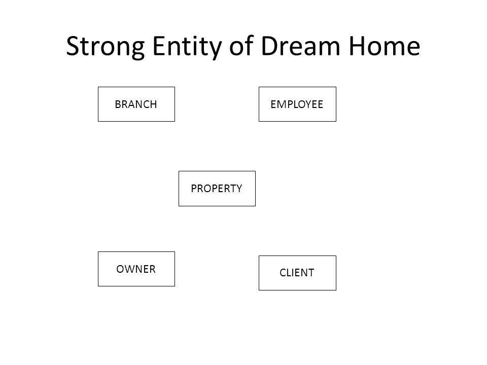 Strong Entity of Dream Home BRANCHEMPLOYEE PROPERTY OWNER CLIENT