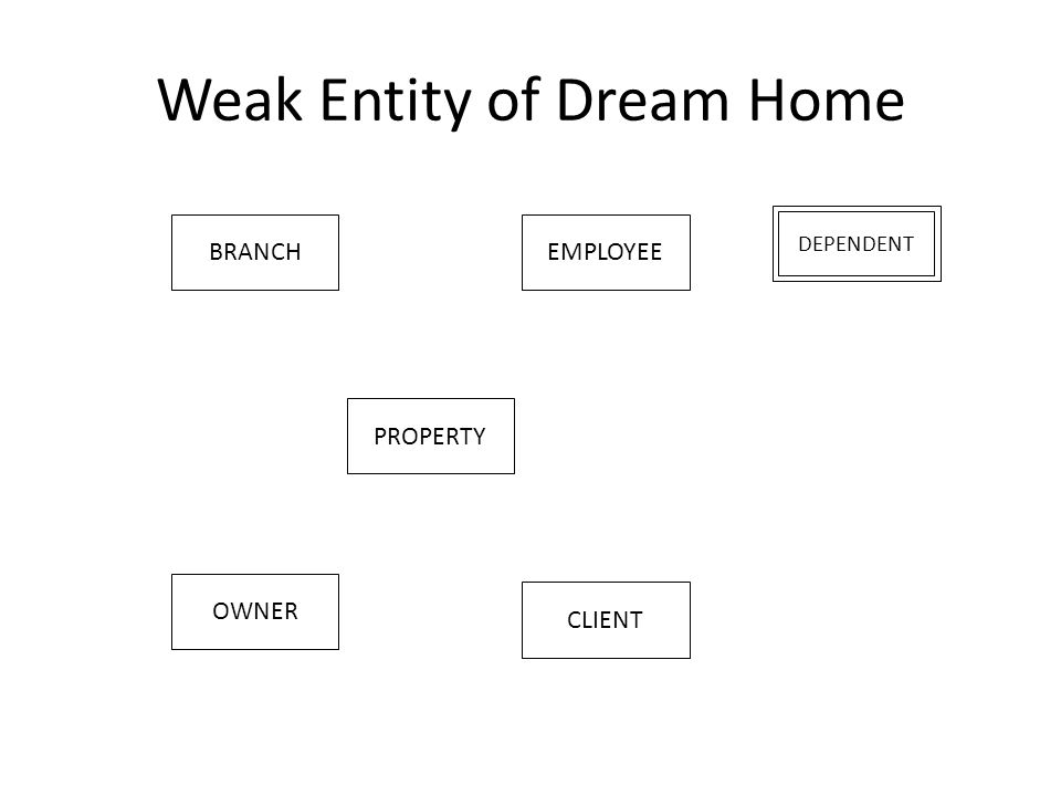 Weak Entity of Dream Home DEPENDENT BRANCHEMPLOYEE PROPERTY OWNER CLIENT